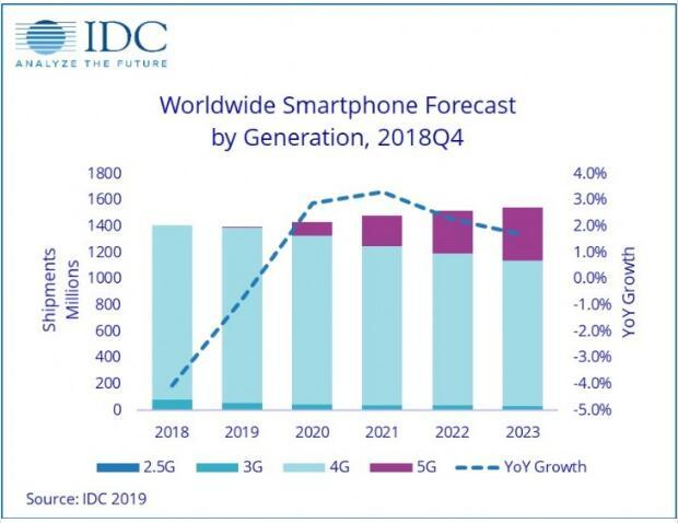 IDC:全球智能机市场2019年将会小幅萎缩0.8%