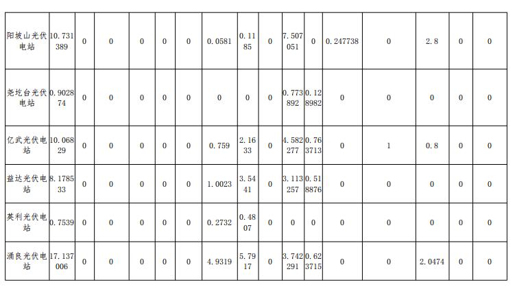 2018年12月山西光伏电站并网考核结果