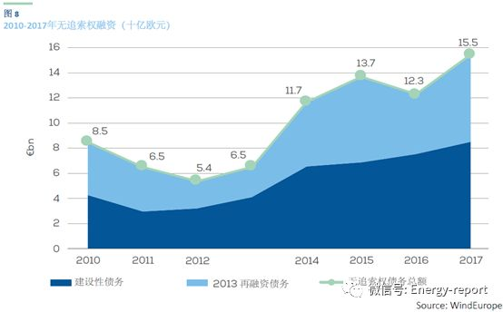 2017年欧洲风电行业的融资和投资趋势
