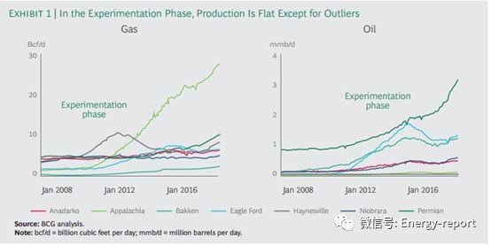 页岩油气盈利的五个阶段