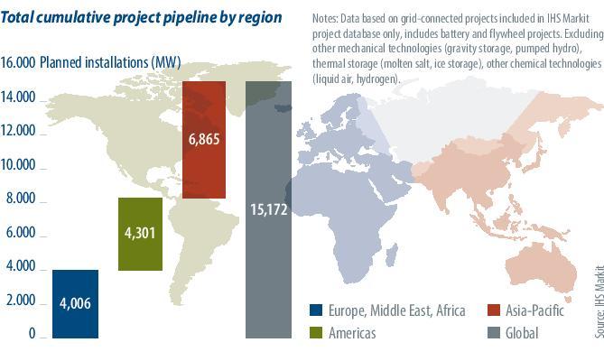 全球电池储能管道项目累计达15吉瓦