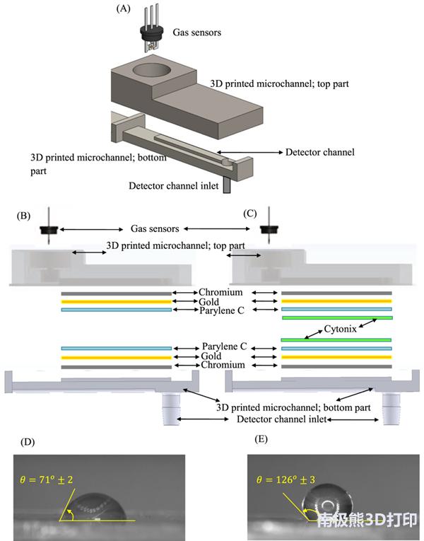 """哥伦比亚大学3D打印""""人工鼻子""""来检测气体"""