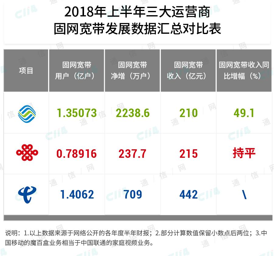 免费获客之后,中国移动宽带就万事大吉了吗