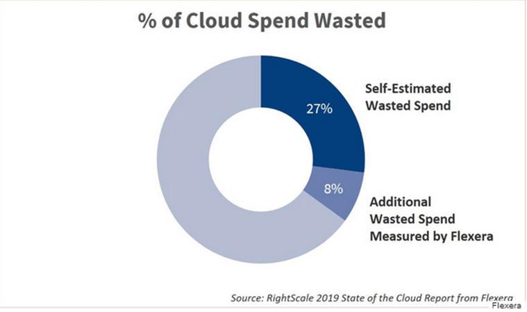 為什么35%的云計算支出被浪費