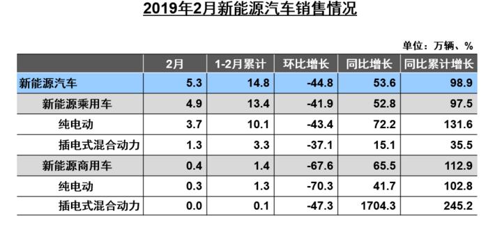 中汽协:2月新能源车销量增长53.6% 2019产销160万辆的预判不变