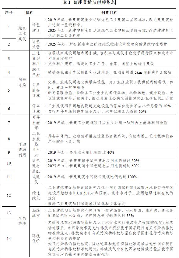 北京:重点推广建筑一体化太阳能光伏系统