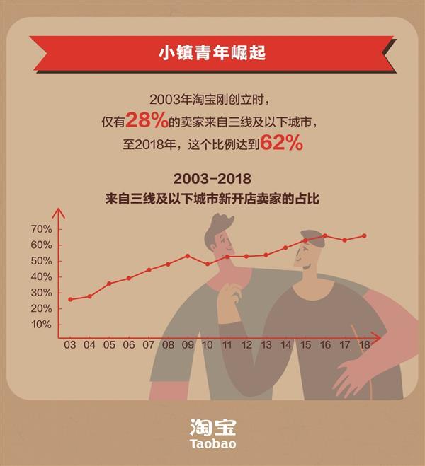 """淘宝发布""""入淘""""热力榜:广东、浙江、江苏连续十年前三"""