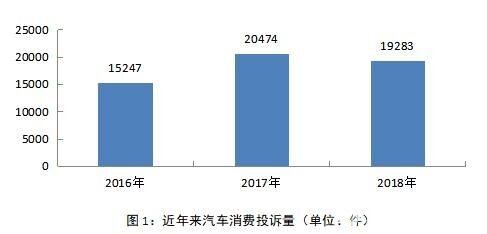 中消协发布2018年汽车投诉榜单:比亚迪居首