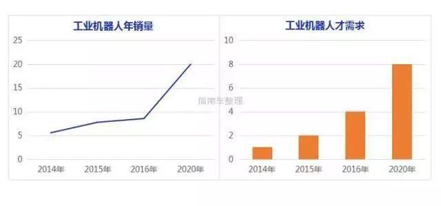 中国工业机器人岗位需求