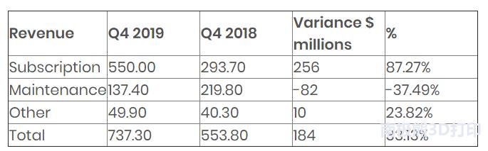 Autodesk 2019财年收入达25.7亿美元 3D打印用户增长迅猛