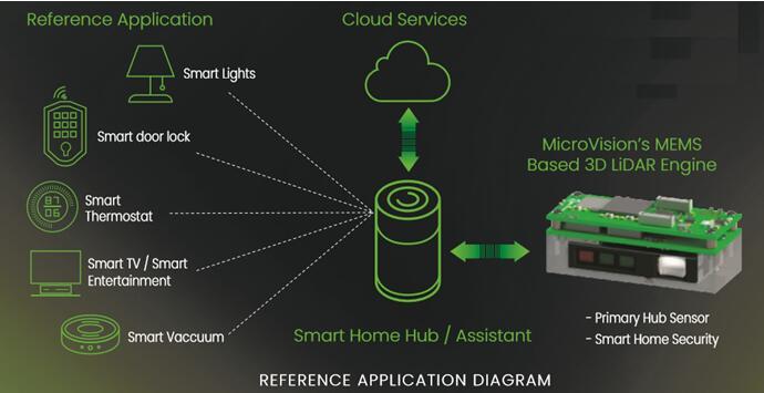 MicroVision消費類MEMS激光雷達于2019年3月供貨