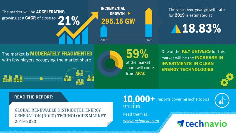 2019-23年全球可再生能源分布式发电规模将增295GW