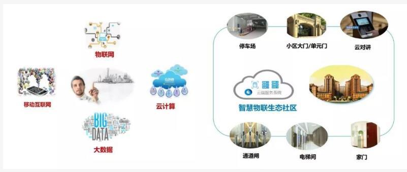 旺龙云平台:5G+AI,不止无感通行,更是智慧物联生态全场景覆盖