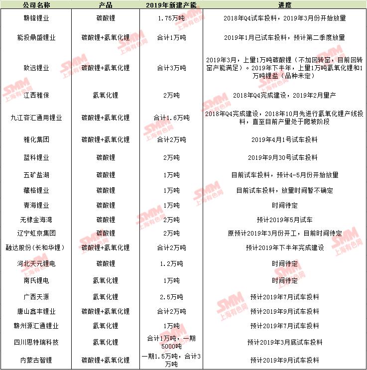 2019年中国锂盐新建产能及进度一览