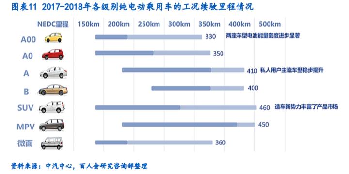 百人会发布报告回应续航美容问题,呼吁出台中国工况标准