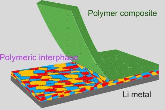 美国研发增强型SEI 可提高锂金属电池能量密度/性能/安全性