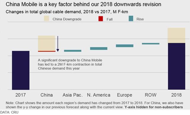 中国移动光缆集采格局大变:都是低价惹的祸?