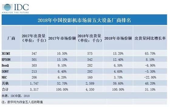 极米拿下2018年中国投影机市场出货量第一