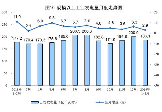 国家局:2月太阳能发电增长3.8%