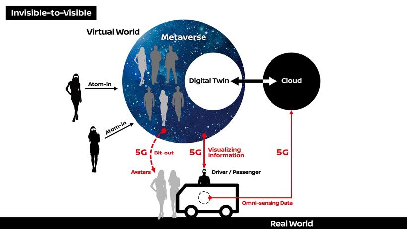 日产合作电信公司利用5G测试I2V技术