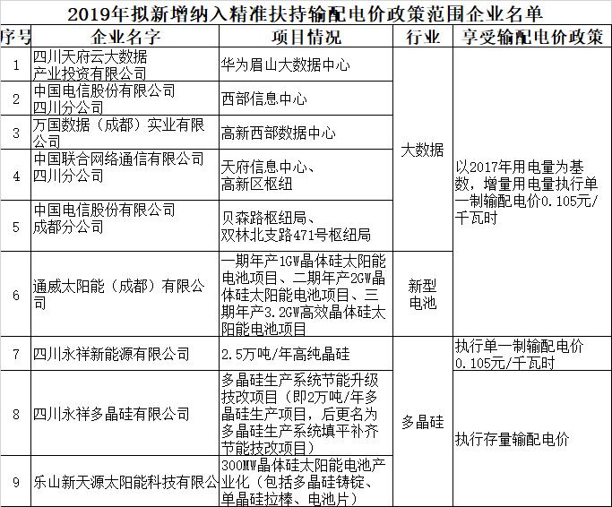 四川2019年新增纳入精准扶持输配电价政策范围的企业名单
