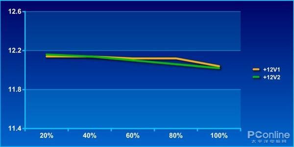 某宝99.9%好评的廉价500W电源:其实满满的陷阱