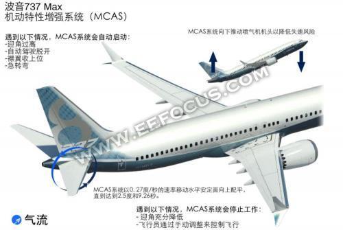 波音737max客机坠毁给现代自动驾驶带来哪些启示?