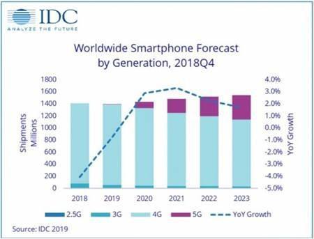 IDC:今年5G手机出货将达670万部