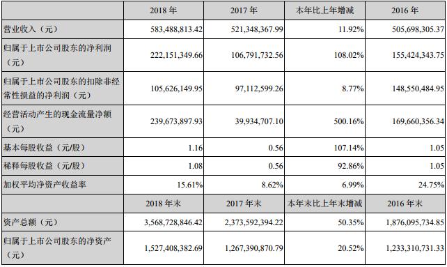 星源材质2018年净利2.22亿元 隔膜销量达2.3亿平方米