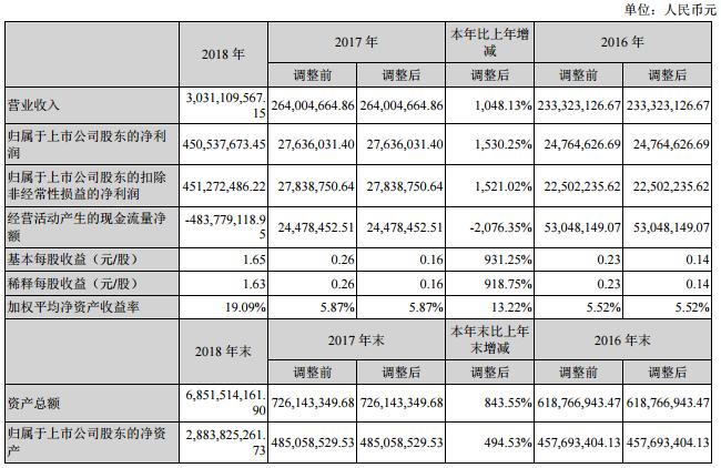 鲁亿通2018年净利同比增15倍 董事长年薪27万元