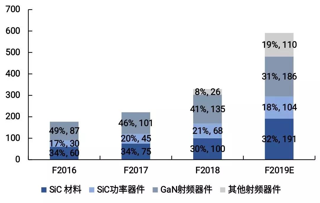2016-2019财年Wolfspeed公司营业收入
