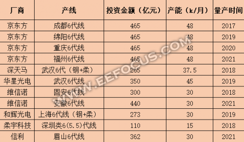 京东方/维信诺/深天马/柔宇等柔性OLED面板商梳理 与三星/LG等国际大厂差距何在?
