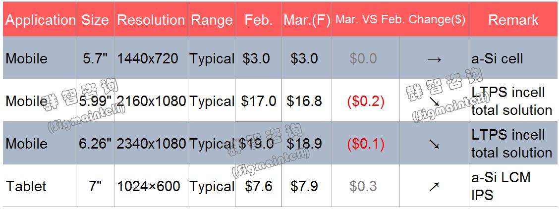 2019年3月Mobile&Tablet面板价格风向标