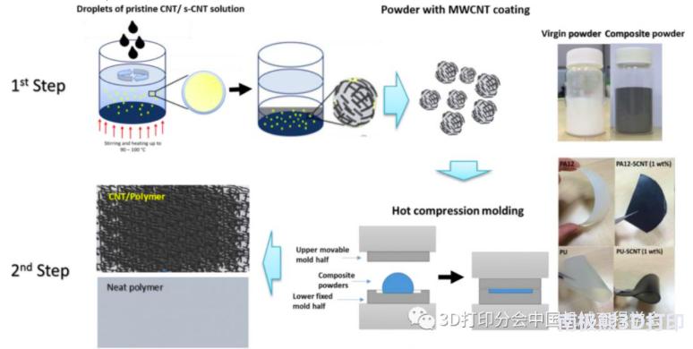 研究人员用选区激光烧结的方法制备复合材料