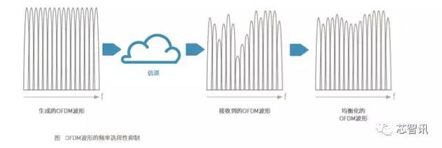技术贴:5G商用在即,再聊5G新空口物理层