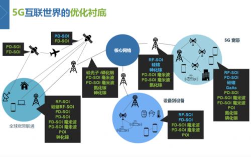 """5G这股""""东风""""能否让SOI技术伺机起飞?"""