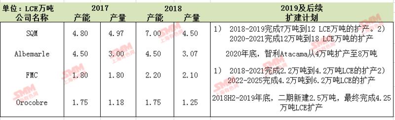 海外锂盐项目概况及2019新建计划一览