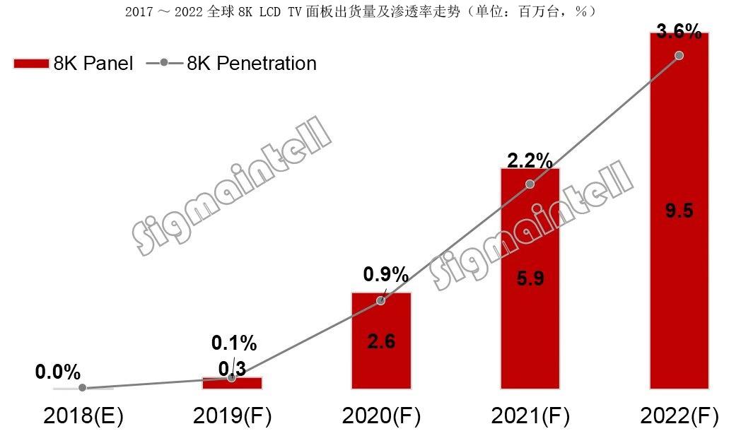康佳、海信等厂商集中推8K电视:内容匮乏,大面积普及尚需时日
