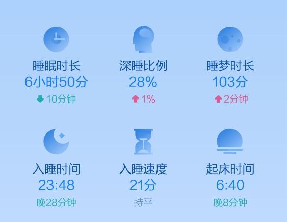 华米发布《2018小米运动睡眠白皮书》:用户平均睡眠时长不足7小时