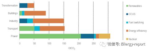 清洁能源转型中的材料效率