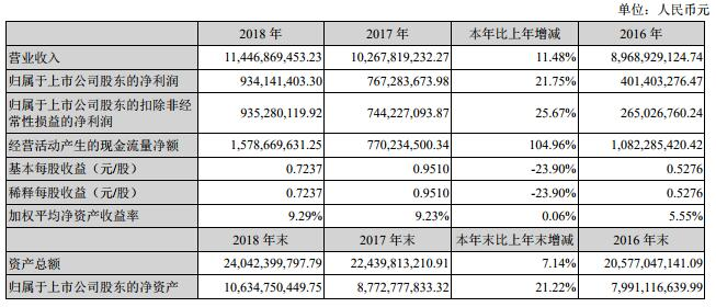 中材科技2018风电叶片业务收入33.29亿