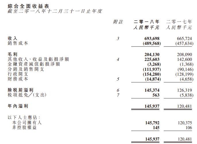 同方友友2018年度纯利增至1.46亿元
