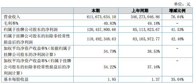 罗曼股份2018年净利润同比增长41.53%