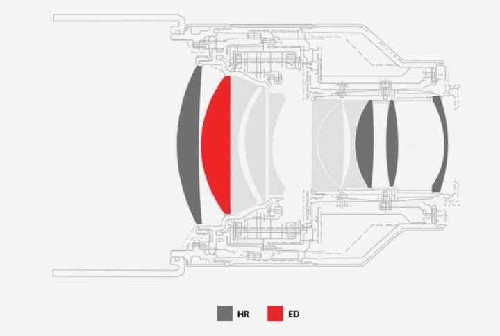 三洋发布索尼E卡口85mm f/1.4 FE镜头