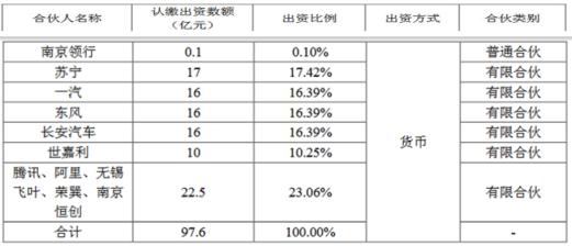 一汽、东风、长安联手布局共享出行,阿里、腾讯等助阵豪掷97.6亿