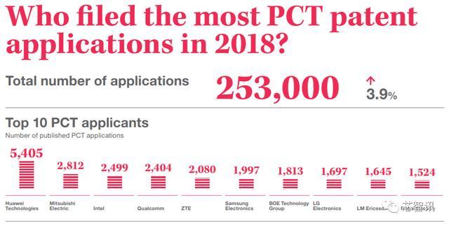 2018年全球PCT专利报告:华为申请量第一!中国四所高校创历史记录