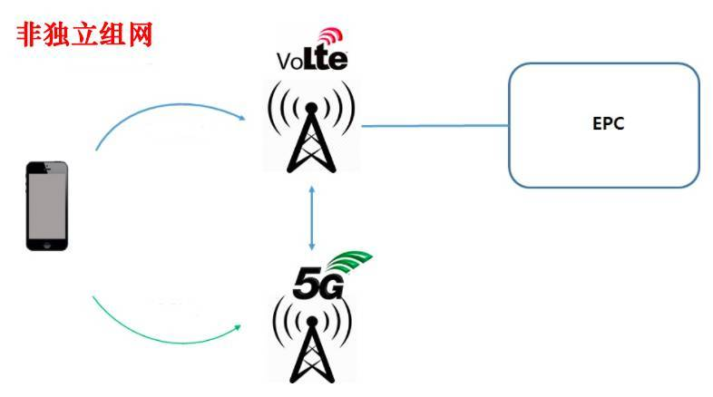 4G还能用多久?中国移动董事长表示将与5G长期共存