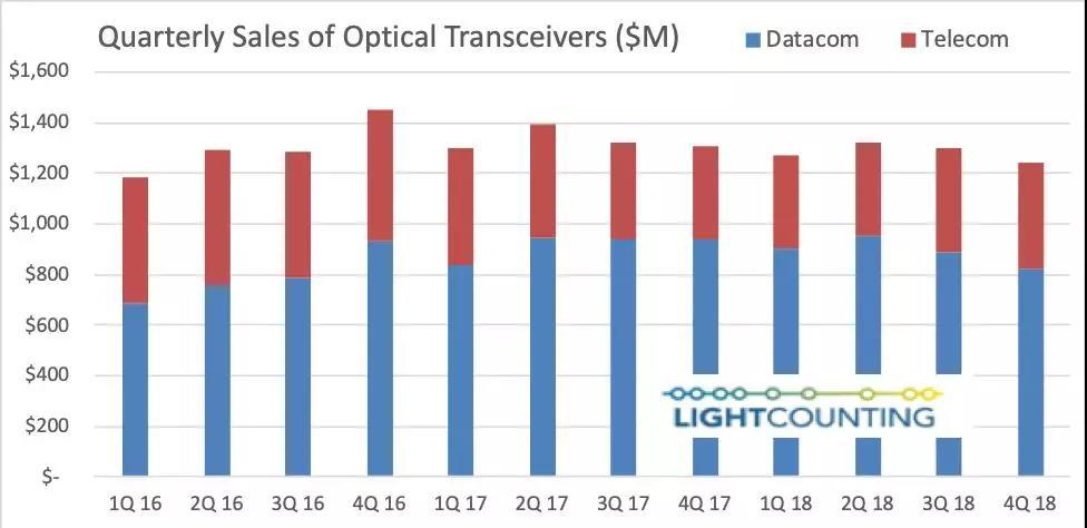 LightCounting:需求波动的2018年,全球光模块销售额仅下降3%