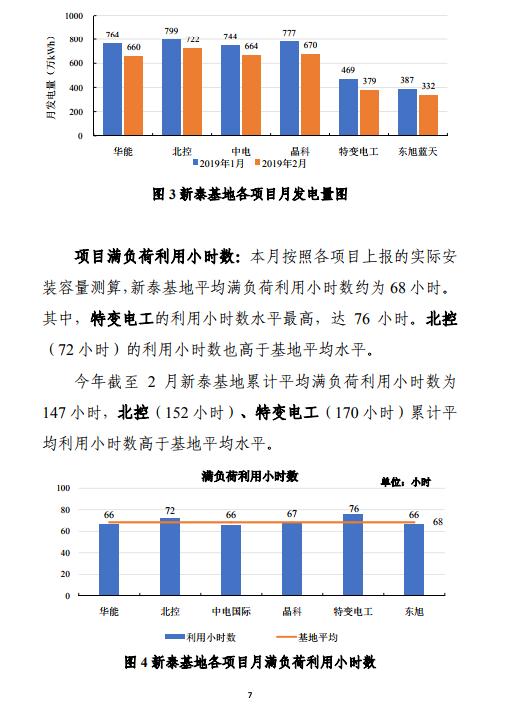 发电量降幅13%!山东新泰光伏技术领跑者基地运行监测月报(2月)