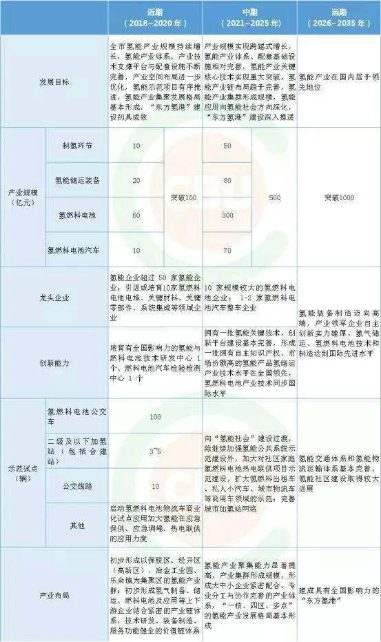 张家港公布107页氢能产业规划,明年产值破百亿!